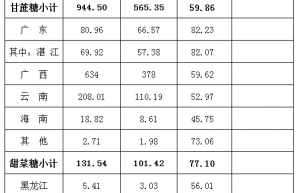 2019年新疆甜菜种植面积同比减少5万亩