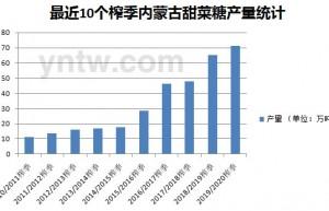 截至6月底内蒙古食糖产销率达90%(附最近10个榨季产量对比)