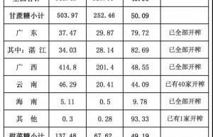 2019/2020榨季内蒙古产糖71万吨 同比增长10万吨