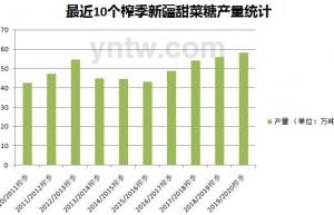 截至2月底新疆食糖产销率38% 2月份销量锐减