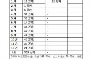 1-2月份我国食糖进出口统计 进口数量、国家排行