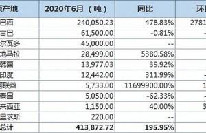 暴增479%!中国同意下调费用后,巴西6月对华出口240050吨食糖