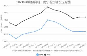 2021年8月昆明、南宁现货市场糖价走势图